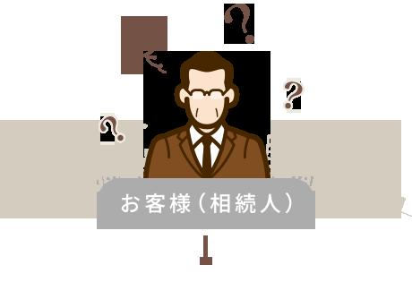 お客様(相続人)