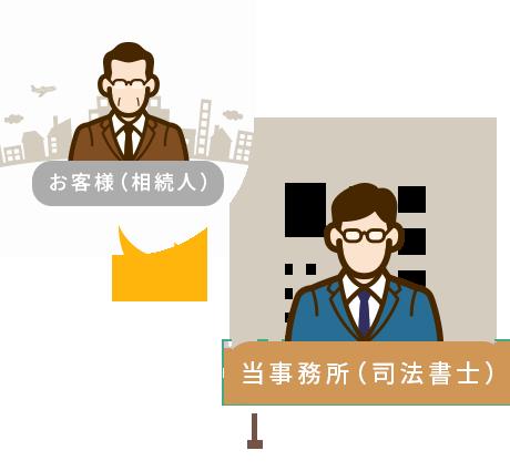 お客様(相続人)→ 当事務所(司法書士)